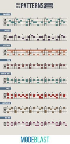 An infographic containing drum patterns of electronic music genres