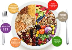 "Others turn to a complete plant-based diet plan such as vegan. However one of the first questions the majority of people ask in relation to going vegetarian, vegan, and raw food vegan is, ""Is it possible to get sufficient protein to stay healthy? Becoming Vegetarian, Vegetarian Lifestyle, Going Vegetarian, Vegan Vegetarian, Vegetarian Italian, Vegan Foods, Go Vegan, Healthy Lifestyle, Vegan Food Pyramid"