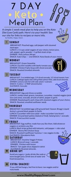 Keto Meal Plan - 7 day week menu plan for ketogenic diet. Click to learn more. by marquita Ketogenic Diet Meal Plan, Ketogenic Diet For Beginners, Keto Diet For Beginners, Keto Meal Plan, Diet Meal Plans, Ketogenic Recipes, Meal Recipes, Crockpot Recipes, Atkins Diet