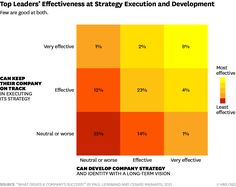 Only of Leaders are Good at BOTH Strategy and Execution -- But if you're good at one, you'll probably get better at the other. via HBR Change Leadership, Business Studies, Marketing Information, Learning Styles, Leadership Development, Personal Development, Strategic Planning, Business Management, Change Management