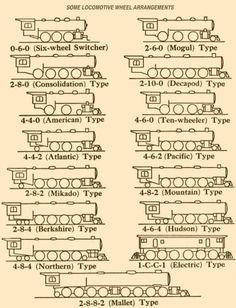 Diesel Locomotive, Steam Locomotive, Ho Trains, Model Trains, Train Drawing, Train Posters, Railroad Pictures, Railroad Photography, Train Pictures