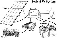 Solar Energy Companies In India. Choosing to go eco-friendly by converting to solar energy is probably a beneficial one. Solar panel technology is now being viewed as a solution to the planets electrical power needs. Solar Energy Panels, Solar Panels For Home, Best Solar Panels, Off Grid, Solaire Diy, Alternative Energie, Solar Roof Tiles, Solar Panel Kits, Solar Panel Battery