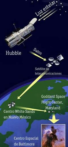 Telescopio Hubble, 20 aniversario - TVE