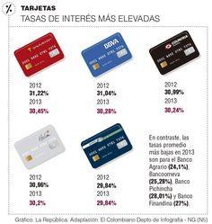 Tarjetas, Tasas de Interés más Elevadas #Financiero