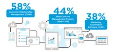 Usage of CRM, CMS and Marketing Automation in #B2B
