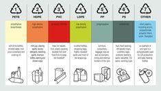 Risultati immagini per filament extrusion infographic process Plastic Food Containers, Plastic Bottles, Recycling Plant, Plastic Recycling, Plastic Industry, Types Of Plastics, Plastic Resin, Plastic Art, Plastic Packaging