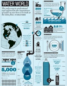 This infographic how much water is used at home and in the world. This infographic shows the importance of water and it's uses in the world. Agua Kangen, Water Facts, Importance Of Water, Water Scarcity, Material Didático, World Water Day, Environmental Education, Environmental Issues, Water Purification