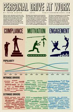 COMPLIANCE, MOTIVATION,  & ENGAGEMENT
