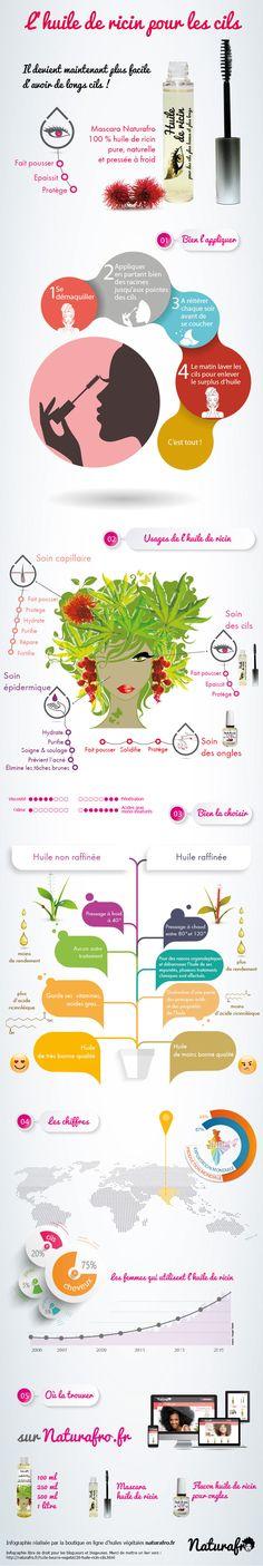 Huile de ricin cils, l'infographie de Naturafro pour faire pousser les cils