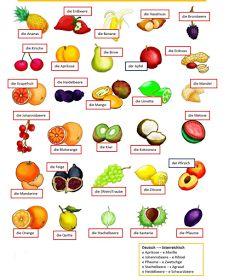 German Language Lessons: German Words for Common Foods Study German, German English, Learn German, Learn French, German Grammar, German Words, German Resources, Deutsch Language, Germany Language