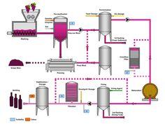 wine making charts - Google Search