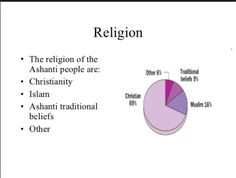 The Christian religion is dominant in the Ashanti tribe