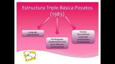 Estructura Triple Básica Poyatos.
