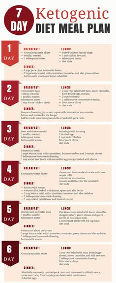 The ketogenic diet offers a lot ofhealth benefits. It is a low-carb, high-fat diet that can help you to lose weight and also improve health. In this article, we will show you 7-day Ketogenic diet meal plan. This is a detailed meal plan for the ketogenic, a high-fat, low-carbohydrate diet. Its benefits, how to get …