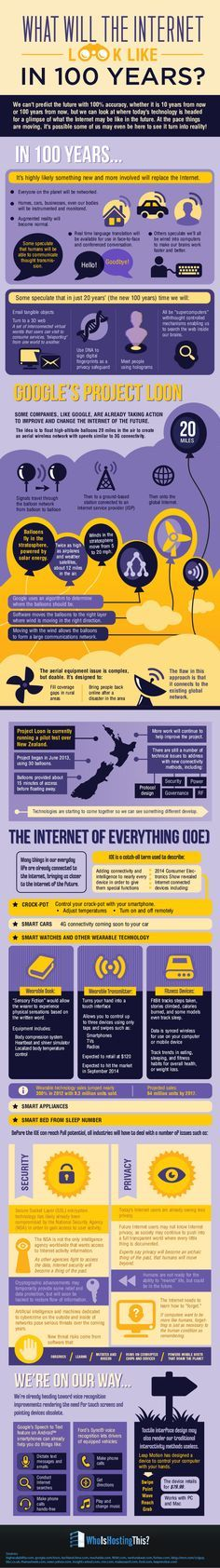 What Will The Internet Look Like In 100 Years - infographic [The Future of the Internet: http://futuristicnews.com/tag/internet/ & http://futuristicshop.com/category/future_internet/]
