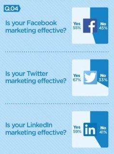 Pesquisa na Irlanda aponta #Twitter como a rede social mais efetiva