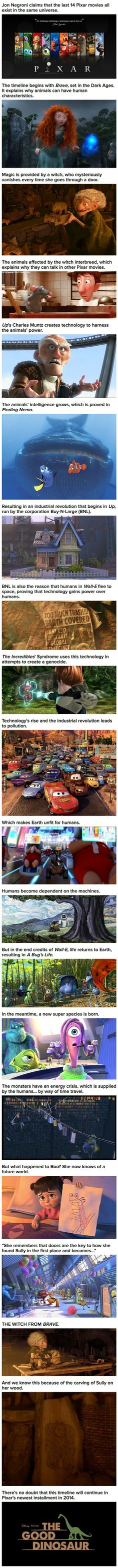 Last 14 Pixar Movies All Exist In The Same Universe