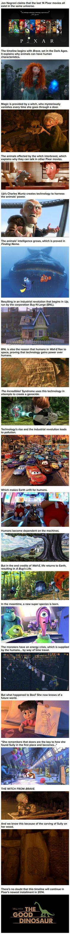 :O que vaina tan interesante. Si es real: tremendos narradores los de Pixar, si no lo es: Tremenda observación, e imaginación, del que lo hizo... Last 14 Pixar Movies All Exist In The Same Universe