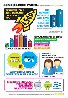 Some QR Code Facts[INFOGRAPHIC]