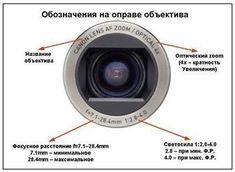 Полезные и практические знания в этой статье, помогут начинающим фотографам освоить базовые знания в фотографии.