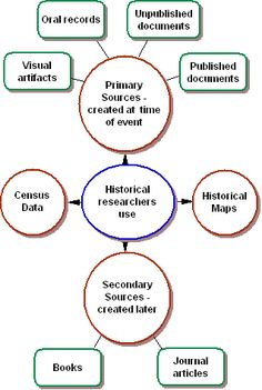 Primary Sources vs. Secondary Sources | Primary sources, Kid and ...