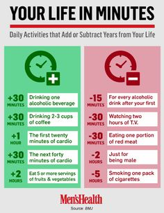 Daily activities that add and subtract minutes from your life.