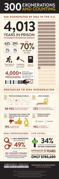 """""""300 Exonerations and Counting"""" - Designed for Innocence Project by Good World Media (www.goodworldmedia.com)"""