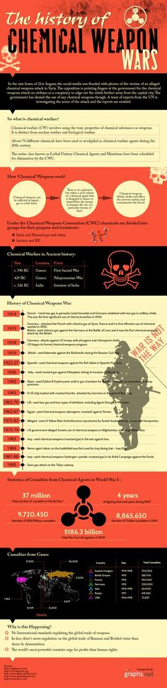 """Infographic: """"The History of Chemical Weapon Wars"""""""