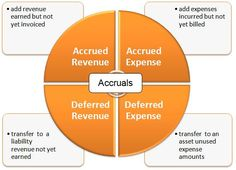 How to track prepaid and Accrued expenses and their difference Accounting Student, Accounting And Finance, Best Teamwork Quotes, Accounting Principles, Fixed Asset, Bookkeeping Business, Accounts Payable, Income Statement