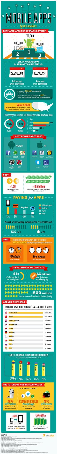 A total of 102 billion mobile apps will be downloaded in the year 2013, according to a new Gartner report. More and more users are turning to apps for education, entertainment as well as to improve their productivity. Check out this amazing infographic put together by MobStac on how people around the world are using their smartphones and embracing the app revolution.