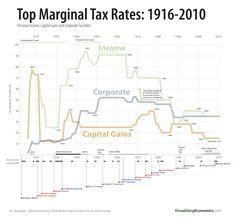 Top Marginal Tax Rates 1916-2010