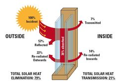 SOME UNKNOWN FACTS ASSOCIATED WITH DOUBLE GLAZING WINDOWS. DO YOU WANT TO KNOW?
