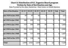 <b>Well into the Seventies, state governments throughout the U.S. sterilized citizens they considered inferior — most of whom were black and poor.</b> Now, North Carolina is poised to become the first state to compensate those victims.