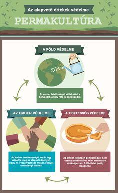 A permakultúra három alapelve.