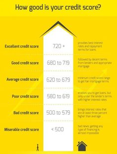 Check your credit score online.A Credit Score determines credit worthiness of individual.Steps to improve your credit score. Credit Score Range, What Is Credit Score, Improve Your Credit Score, Fix Bad Credit, How To Fix Credit, Build Credit, Microsoft Excel, Credit Repair Companies, Healthy Dieting