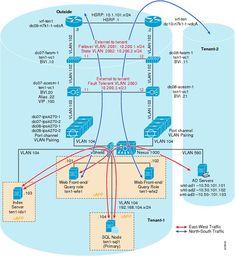 Enhanced Secure Multi-Tenancy Design Guide [Data Center Designs: Network Virtualization] - Cisco Systems