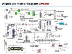 Gerelateerde afbeelding process flow diagrams pinterest diagram afbeeldingsresultaat voor process flow diagram ammonia plant ccuart Gallery