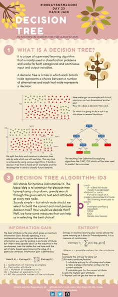 Information science Resolution Tree (day three Well-known Black Fridays Whereas the time period Machine Learning Course, Machine Learning Deep Learning, Learning Theory, Learning Courses, Computer Programming, Computer Science, Gaming Computer, Supervised Learning, Machine Learning Artificial Intelligence