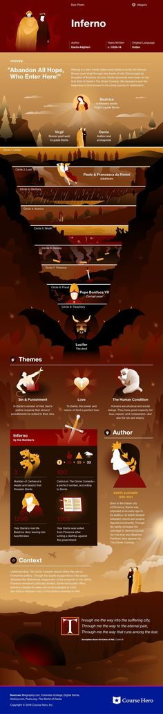 This @CourseHero infographic on Inferno is both visually stunning and informative!