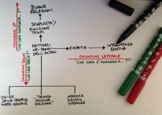 Un esercizio per allenare l'agilità mentale http://storiedicoaching.com/2013/10/29/un-esercizio-per-allenare-agilita-mentale/ #agilità #mente #flessibilità #coaching #allenamento #creatività #esercizio