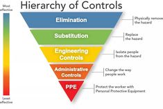 Workplace safety: hierarchy of controls