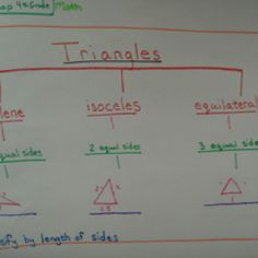 Thinking Map: Types of Triangles