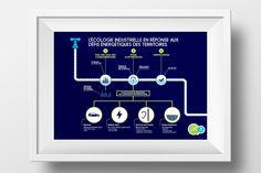 10h11 réalise des schémas explicatifs pour les 16e Assises de l'énergie, événement national qui s'est tenu à #Bordeaux. Afin de mieux appréhender le #parcours énergétique utilisé par la #Lyonnaise des Eaux, 3 #visualisations ont été mises au point et imprimés sous forme de #flyers. #infographic #data #datavizualisation #bordeaux #mapping #paris