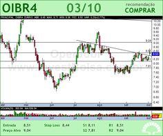 OI - OIBR4 - 03/10/2012 #OIBR4 #analises #bovespa
