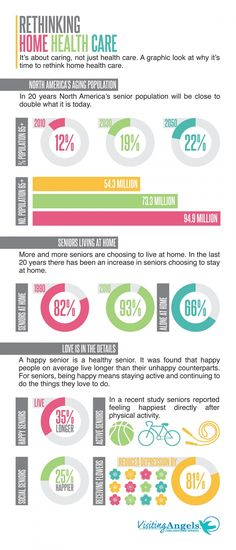 Infographic -- Rethinking HOME HEALTHCARE for Seniors _____________________________ Reposted by Dr. Veronica Lee, DNP (Depew/Buffalo, NY, US)
