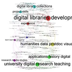 Text Analysis of 2012 Digital Humanities Job Adverts - electric archeology