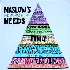 maslow piramis vicces - Google keresés