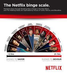 Netflix's Most Binge-Watched Shows | Variety