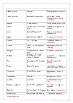 Schede didattiche di italiano. I complementi - seconda scheda. Sul blog trovi la versione PDF da stampare.