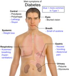Signs and Symptoms of Diabetes in Children and Adults
